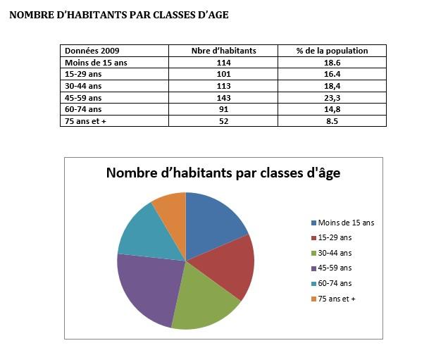 Habitants par age