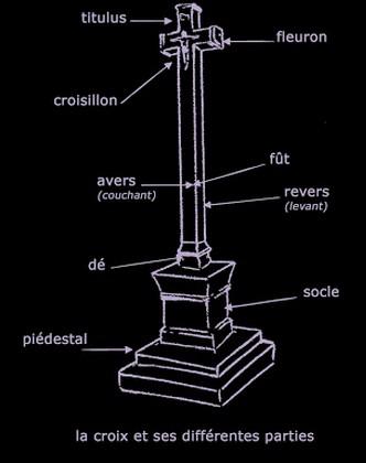 détails de croix