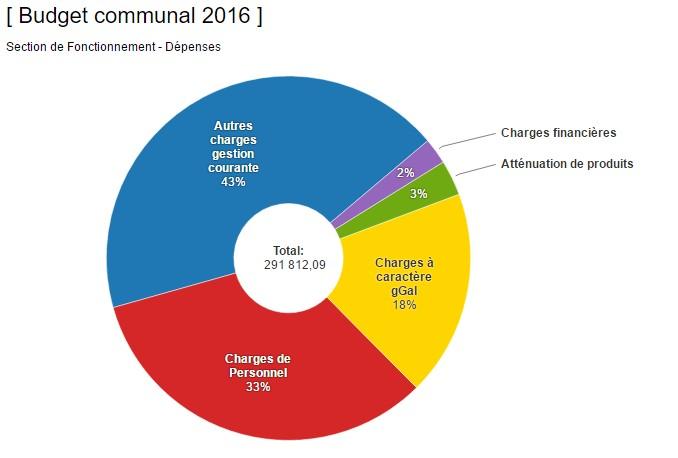 budget 2016 fonctionnement – dépenses